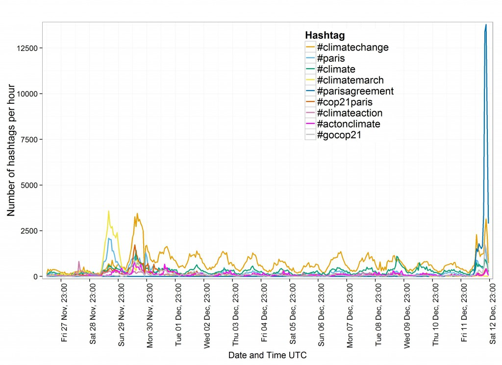 Fig_3_Hashtag_timeSeries_before