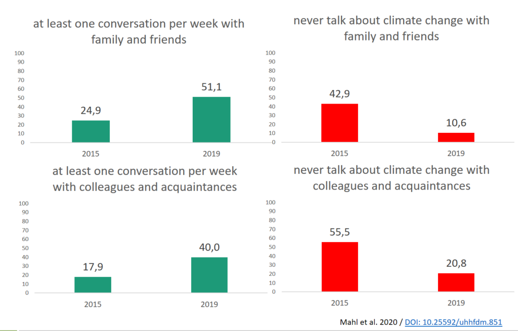 rising share of climate change conversations 2015-2019