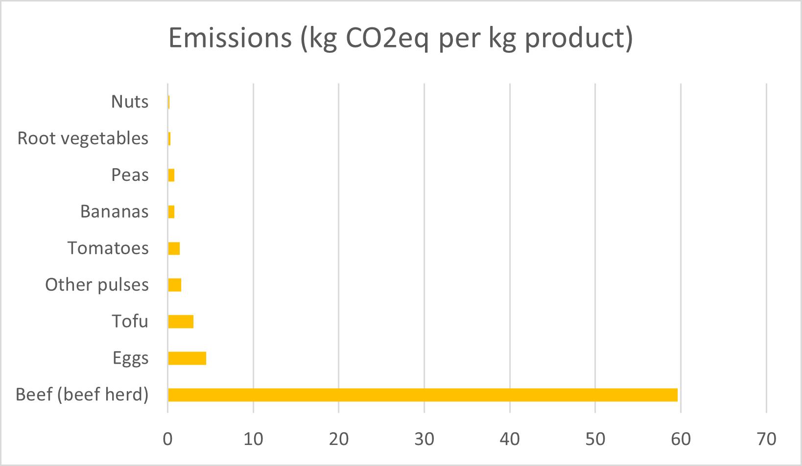emissions in kg CO2eq per kg product