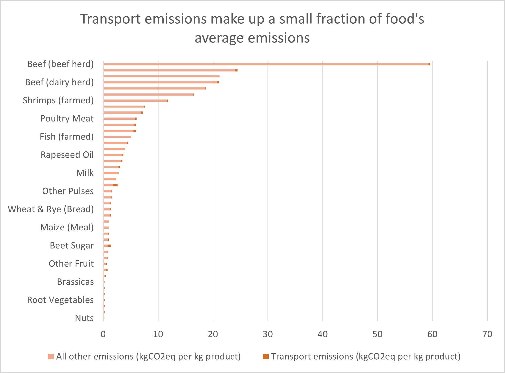 figure: transport emissions make up a small fraction of food's average emissions